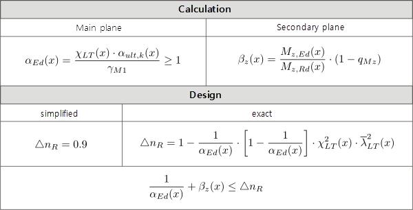 Berekening volgens Naumes zoals geimplementeerd in RF-STEEL EC3